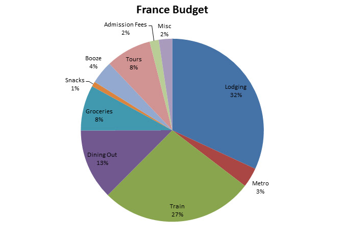 Image of France Budget Graph