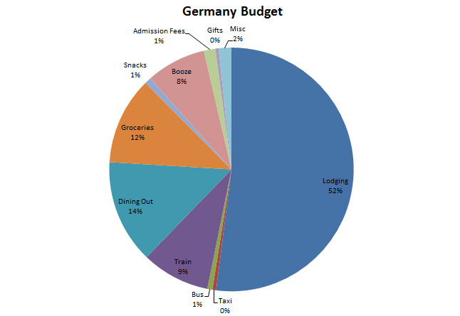 Image of Germany Budget Graph