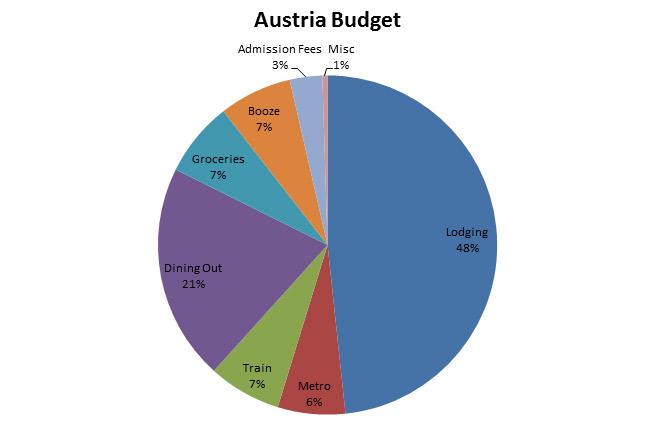 Image of Austria Budget Graph