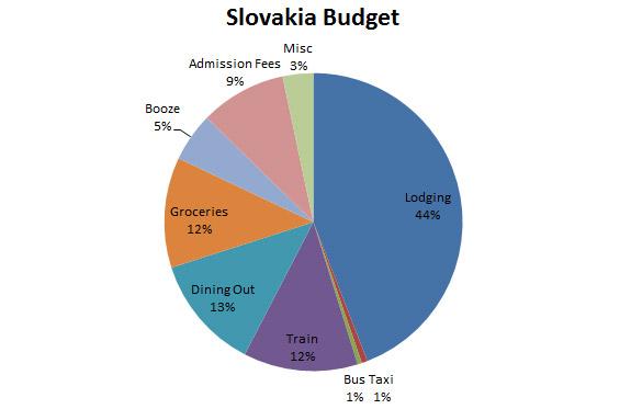 Image of slovakia_budget graph