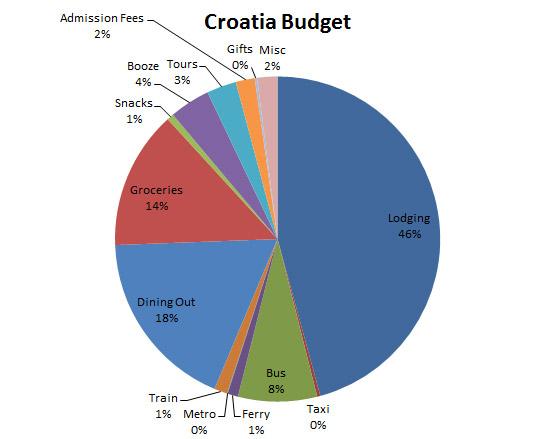 croatia_wrapup_budget
