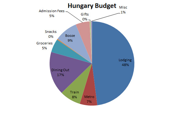 Image of Hungary Budget