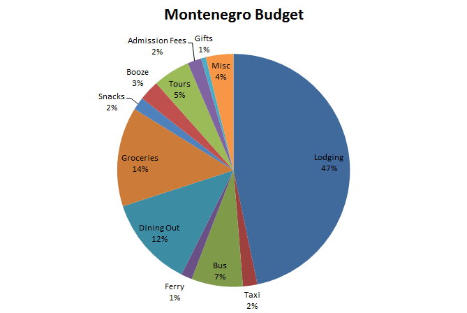 Image of Montenegro Budget Graph
