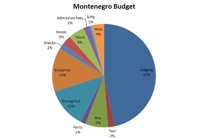 Image of Montenegro Budget Graph